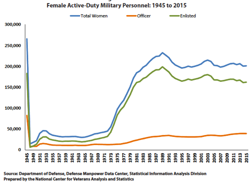female-active-duty