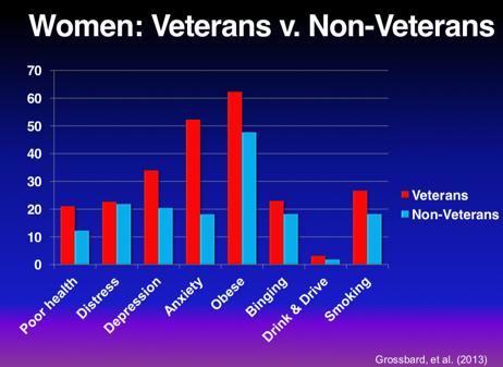 women-vet-non-vet